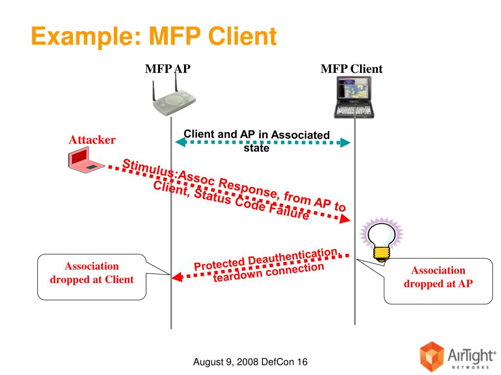 Client and AP in Associated state