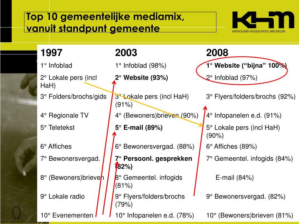 Top 10 gemeentelijke mediamix, vanuit standpunt gemeente