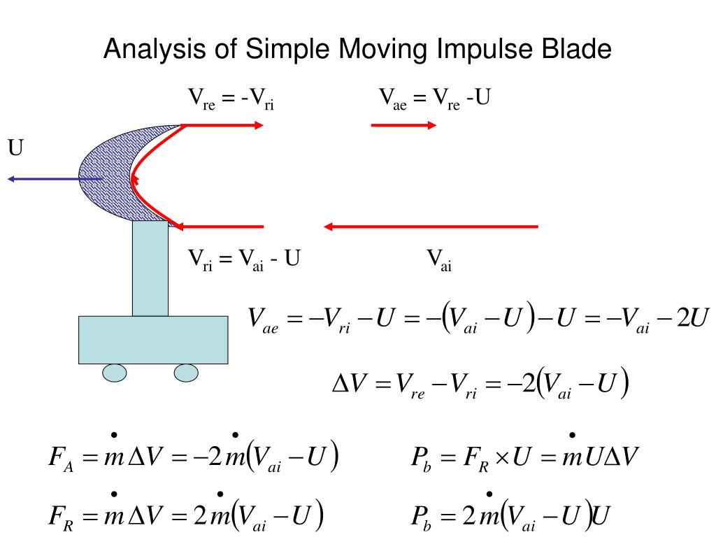 Analysis of Simple Moving Impulse Blade