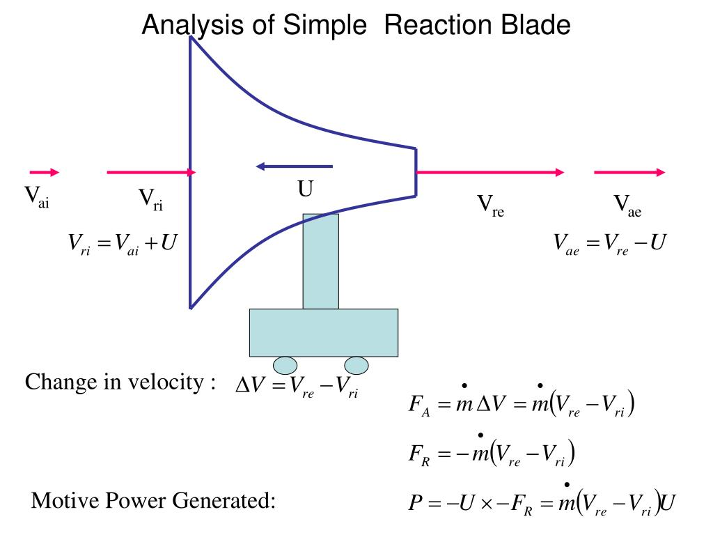 Analysis of Simple  Reaction Blade