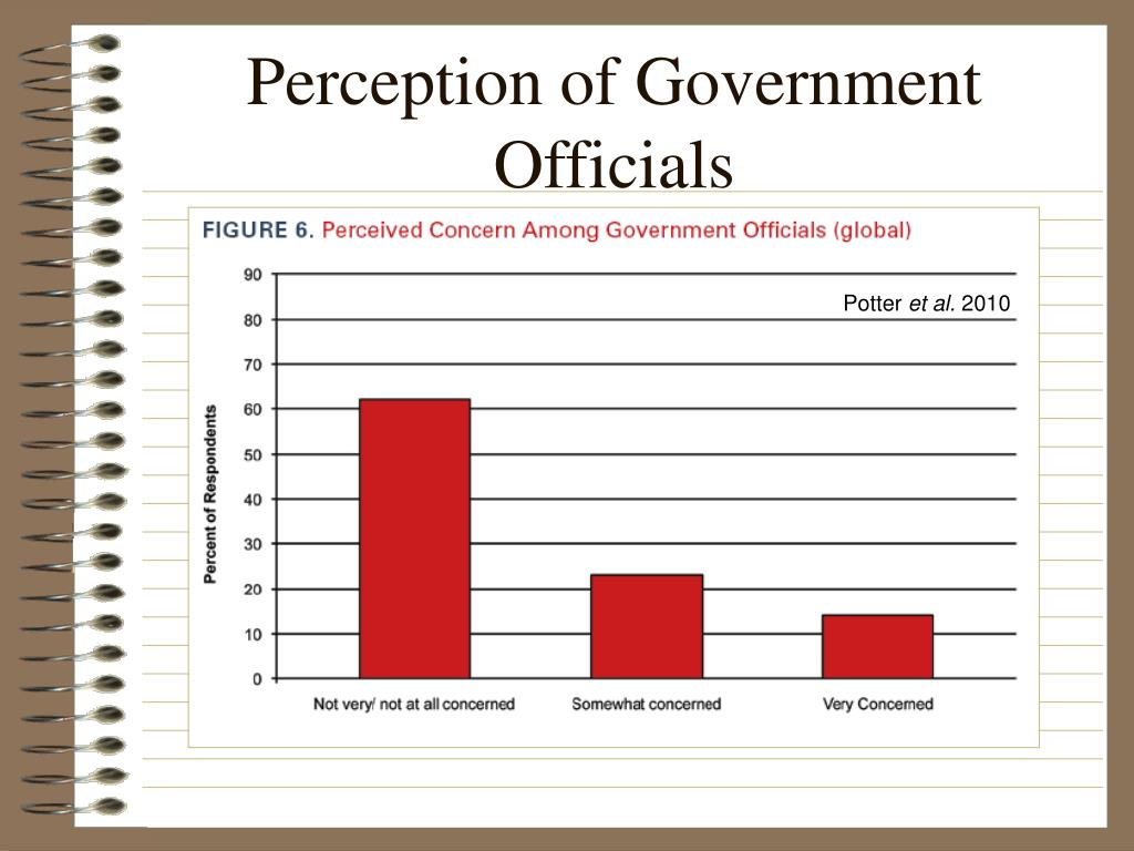 Perception of Government Officials