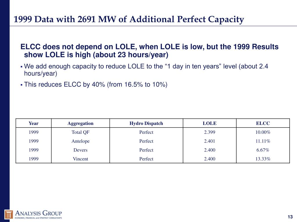 1999 Data with 2691 MW of Additional Perfect Capacity