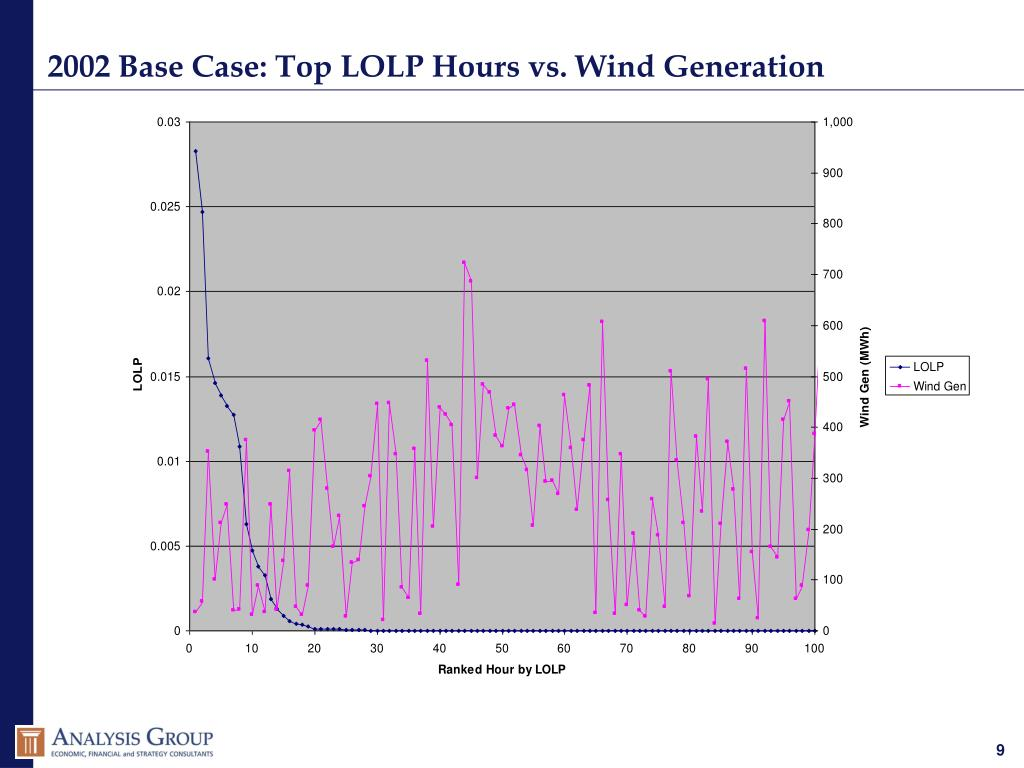 2002 Base Case: Top LOLP Hours vs. Wind Generation