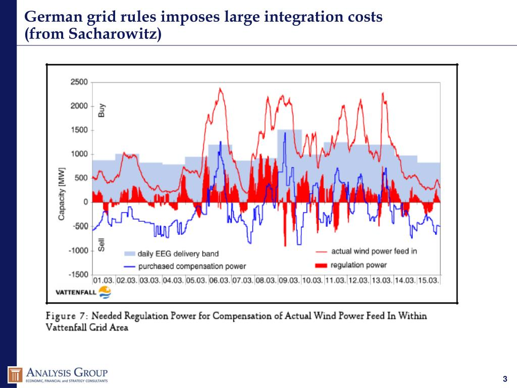 German grid rules imposes large integration costs