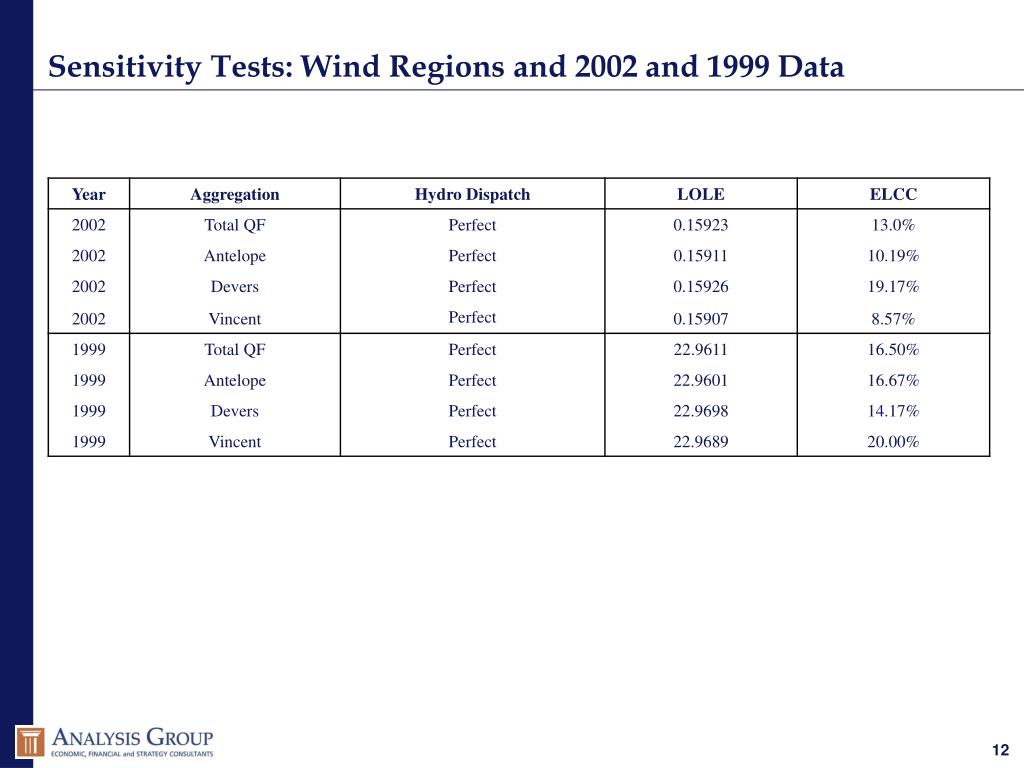 Sensitivity Tests: Wind Regions and 2002 and 1999 Data
