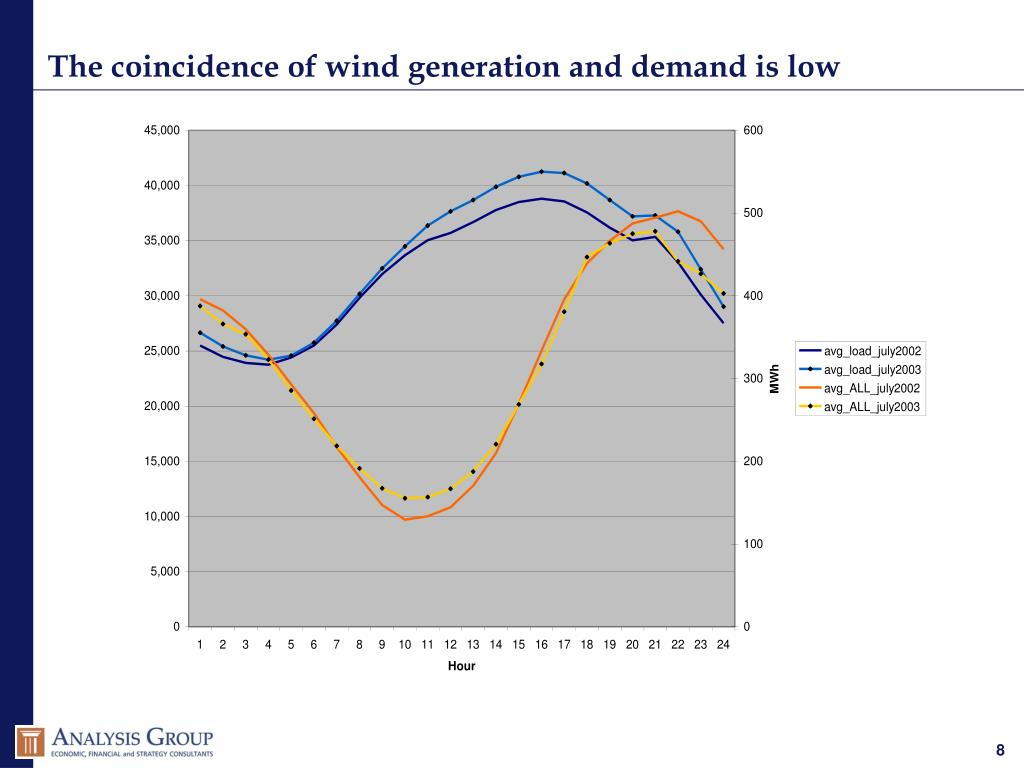 The coincidence of wind generation and demand is low