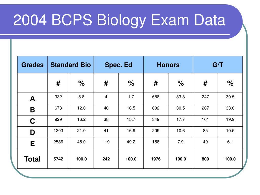 2004 BCPS Biology Exam Data