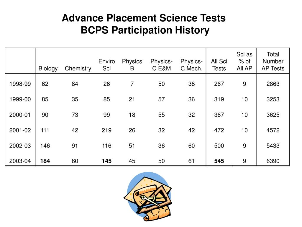 Advance Placement Science Tests