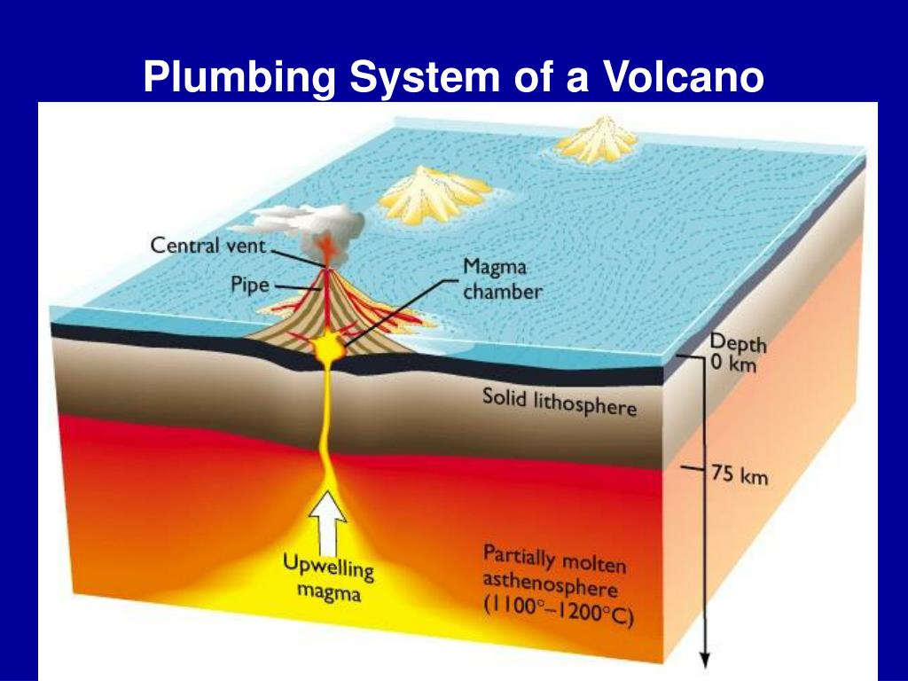 Plumbing System of a Volcano