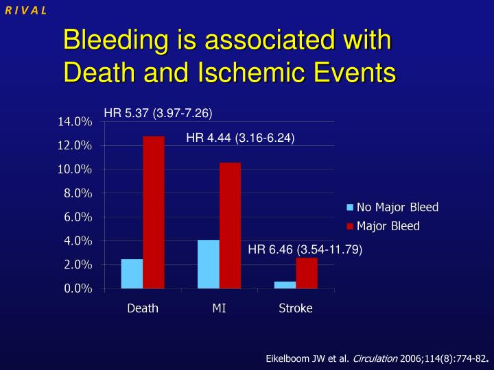 Bleeding is associated with death and ischemic events