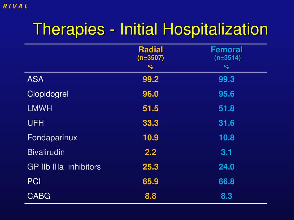 Therapies - Initial Hospitalization