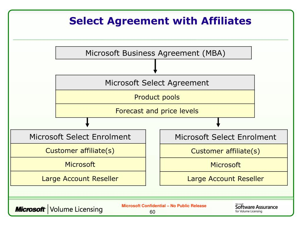 Select Agreement with Affiliates