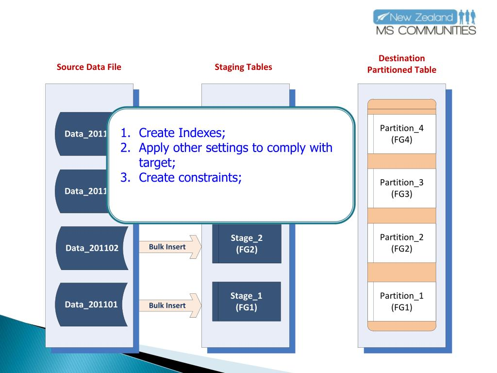 Create Indexes;