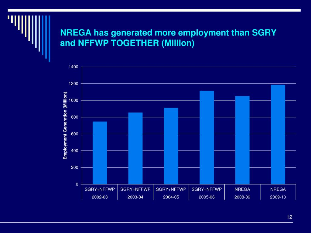 NREGA has generated more employment than SGRY and NFFWP TOGETHER (Million)
