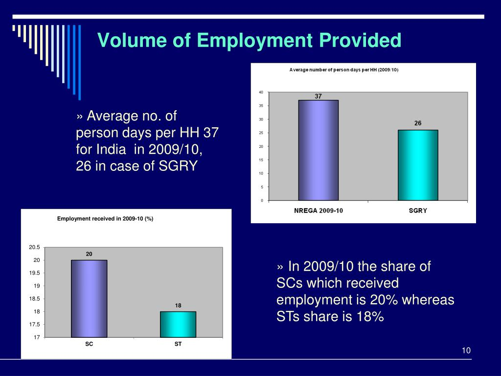 Volume of Employment Provided