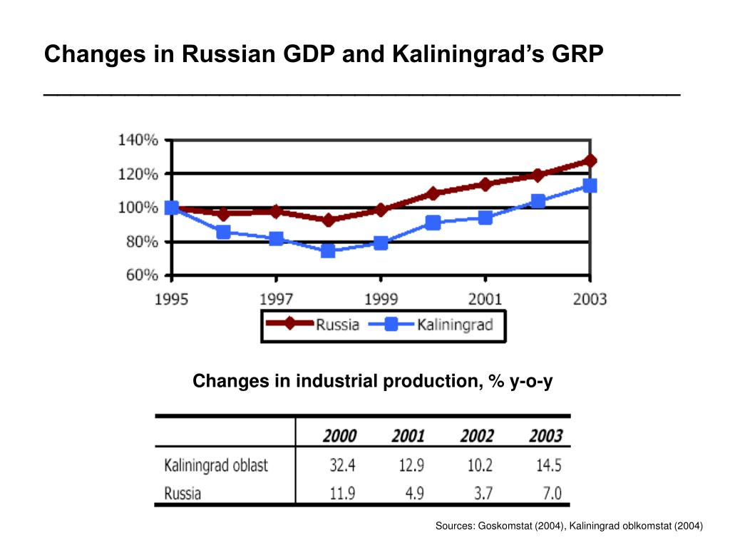 Changes in Russian GDP and Kaliningrad's GRP