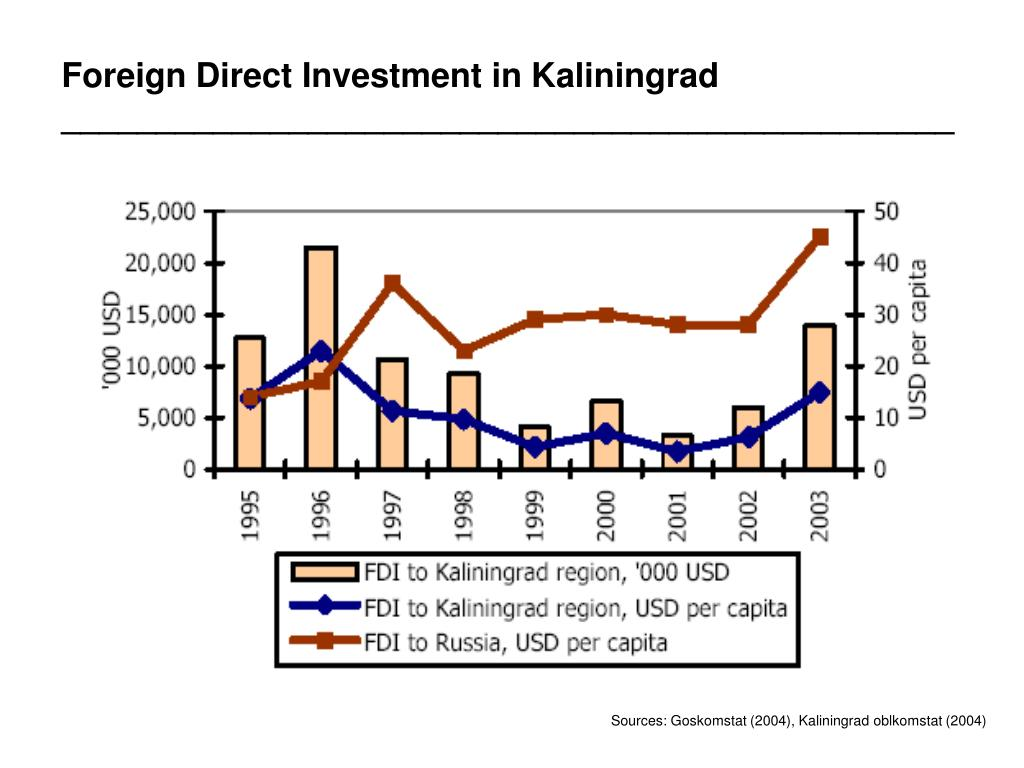Foreign Direct Investment in Kaliningrad