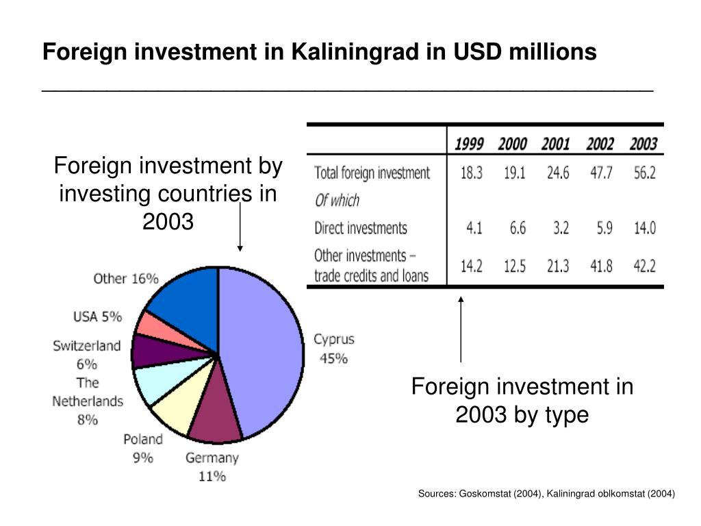 Foreign investment in Kaliningrad in USD millions