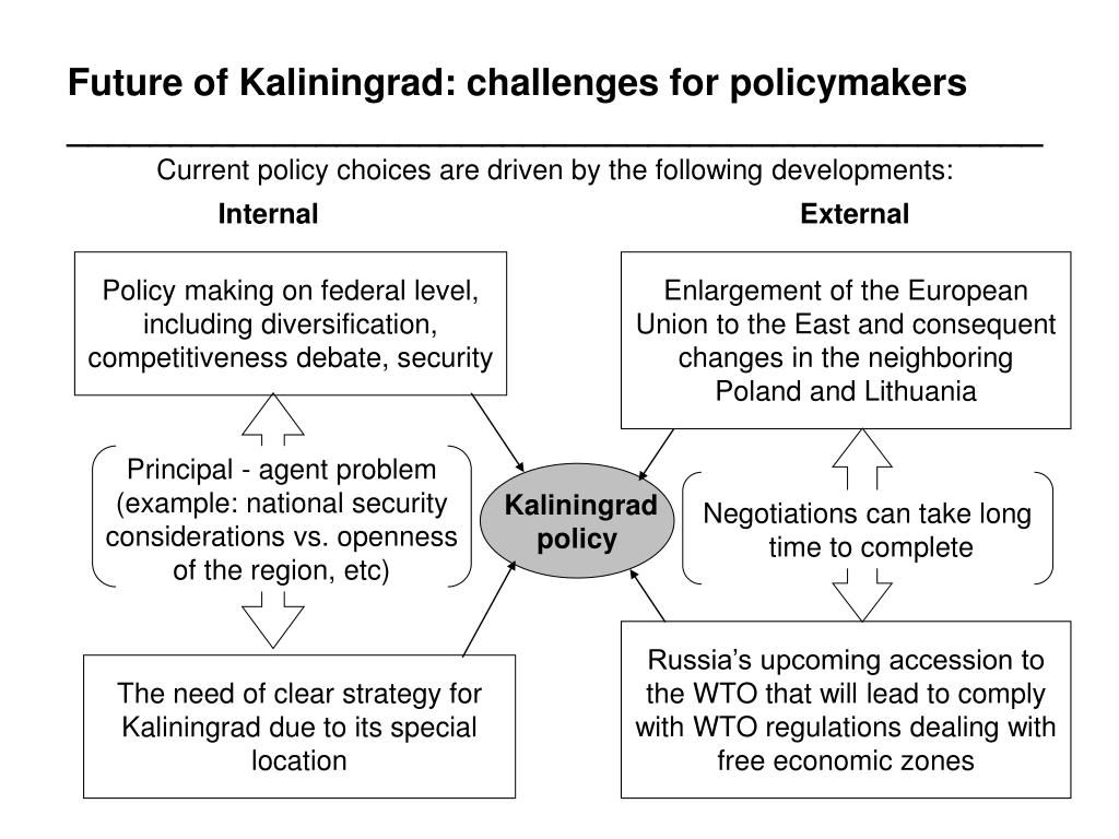 Future of Kaliningrad: challenges for policymakers