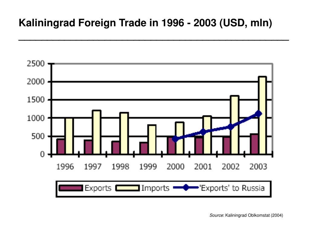 Kaliningrad Foreign Trade in 1996 - 2003 (USD, mln)