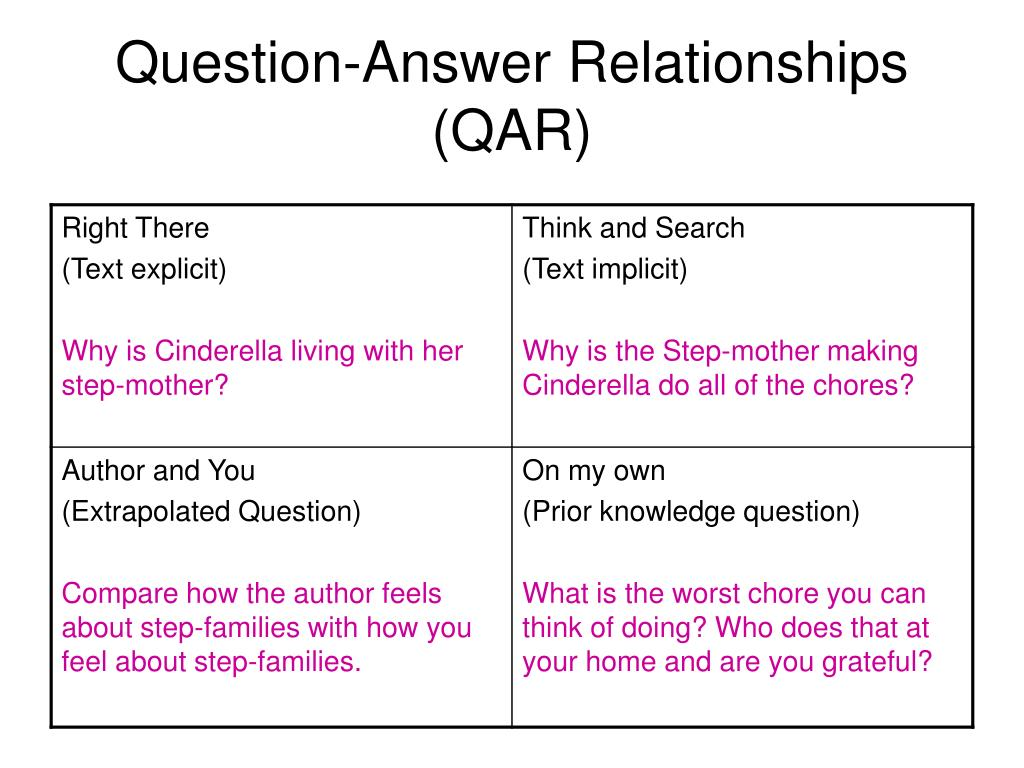 Question-Answer Relationships (QAR)