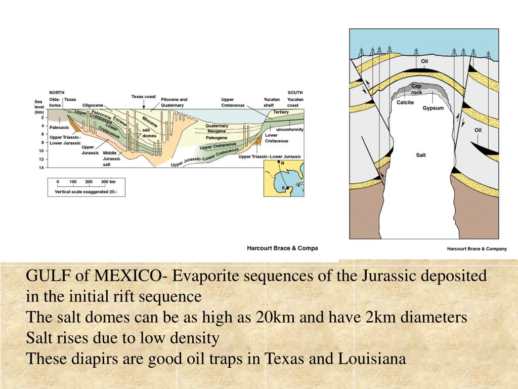 GULF of MEXICO- Evaporite sequences of the Jurassic deposited