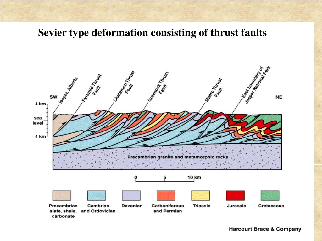 Sevier type deformation consisting of thrust faults
