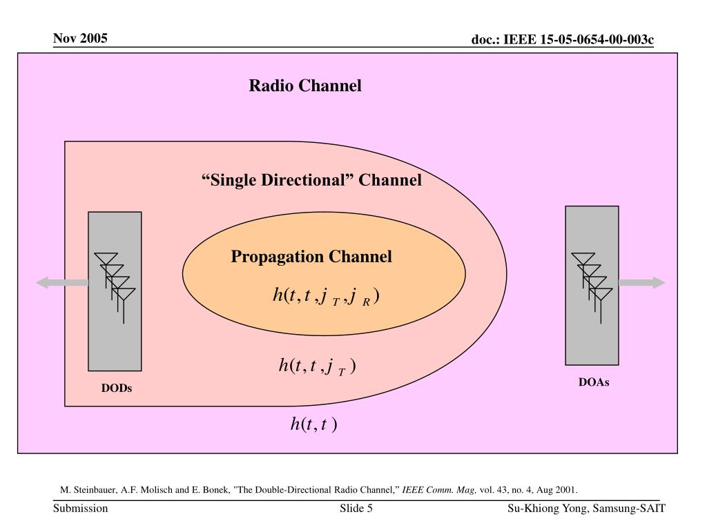 Radio Channel