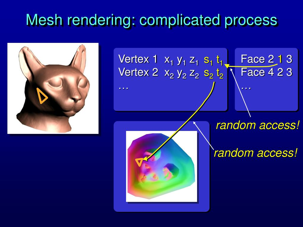 Mesh rendering: complicated process