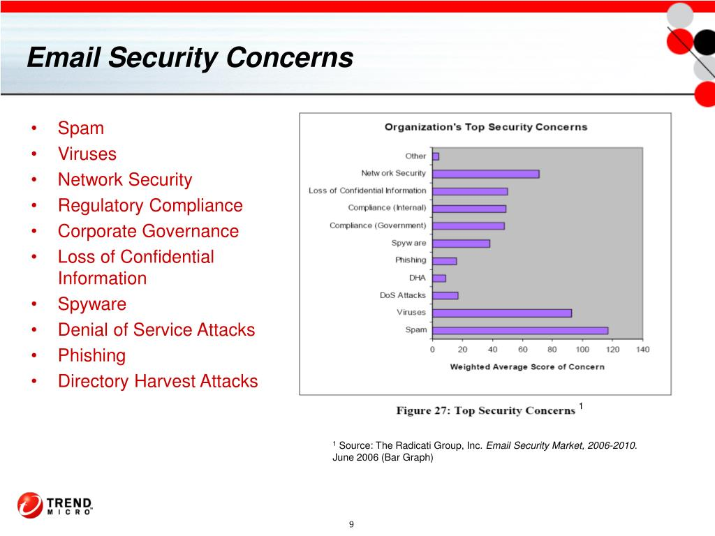 Email Security Concerns