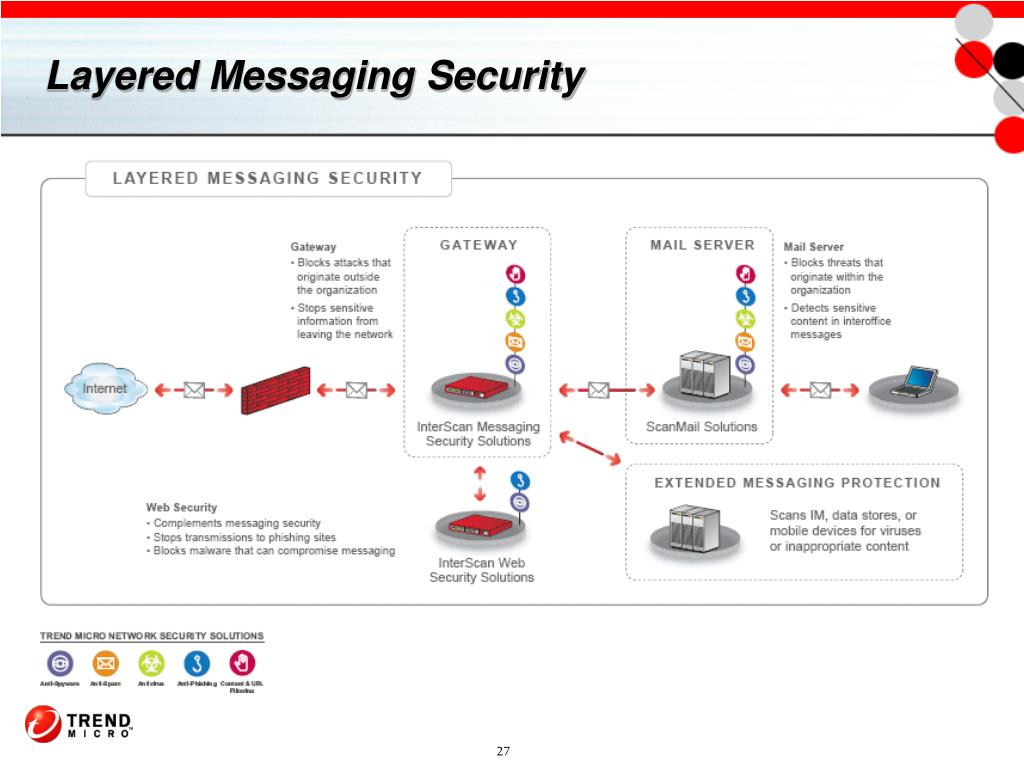 Layered Messaging Security
