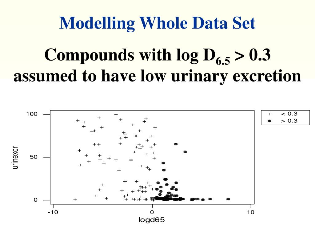 Modelling Whole Data Set