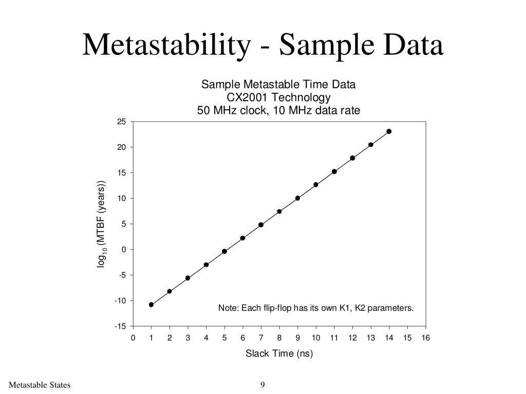 Metastability - Sample Data