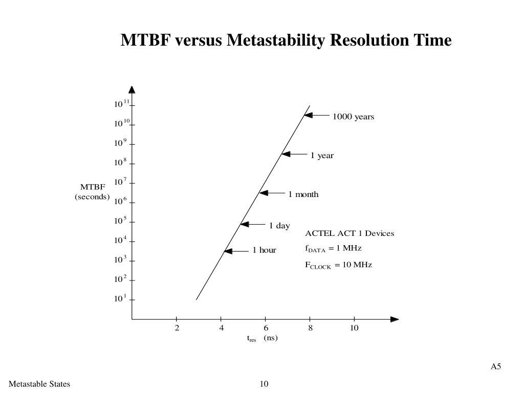 MTBF versus Metastability Resolution Time