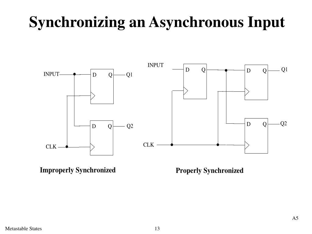 Synchronizing an Asynchronous Input