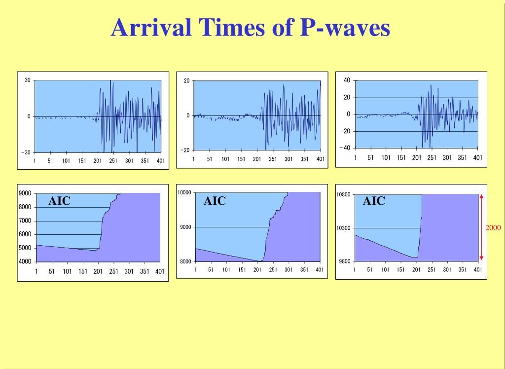 Arrival Times of P-waves