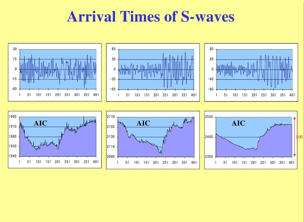 Arrival Times of S-waves