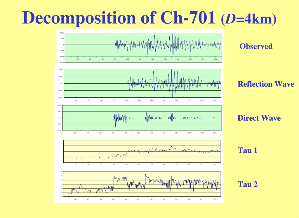 Decomposition of Ch-701