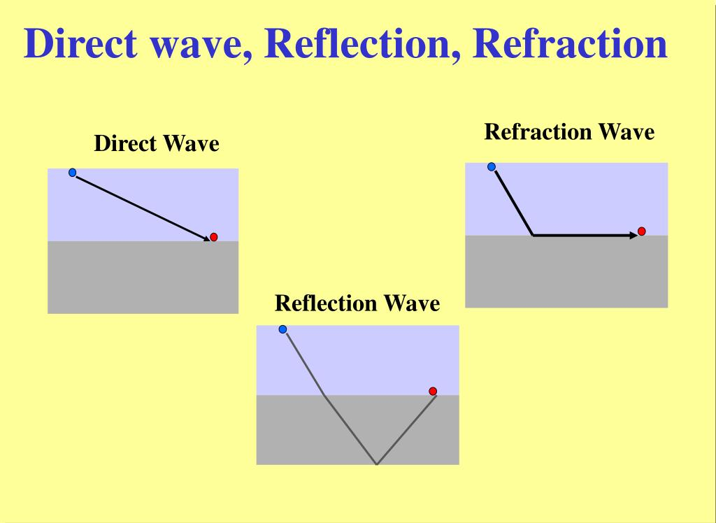 Direct wave, Reflection, Refraction