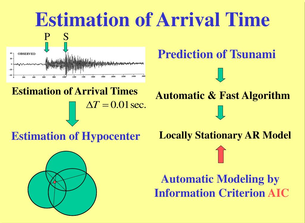 Estimation of Arrival Time