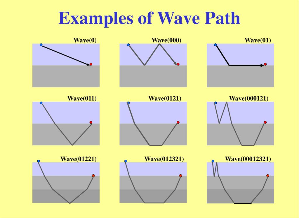 Examples of Wave Path