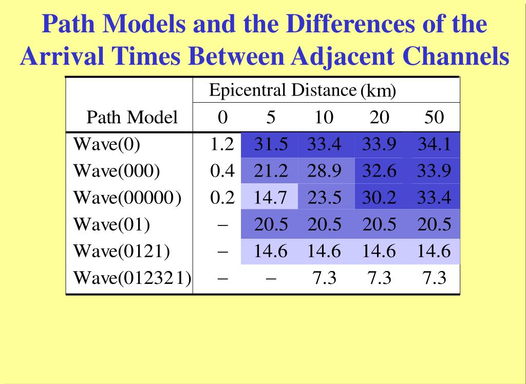 Path Models and the Differences of the Arrival Times Between Adjacent Channels