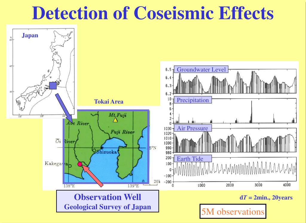 Detection of Coseismic Effects