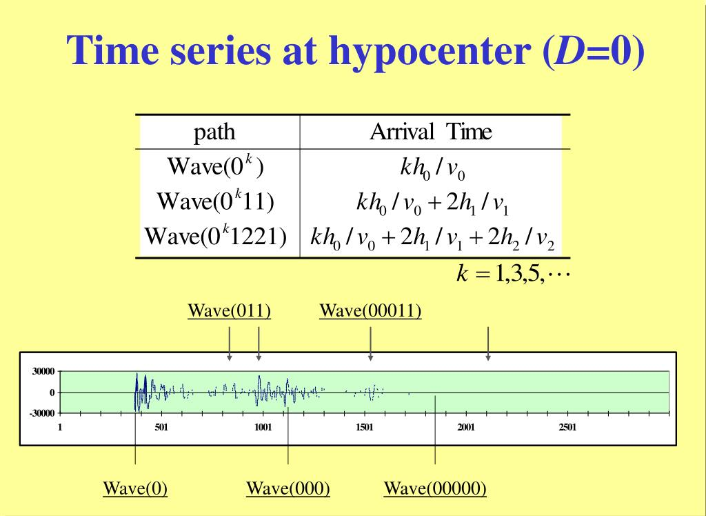 Time series at hypocenter (