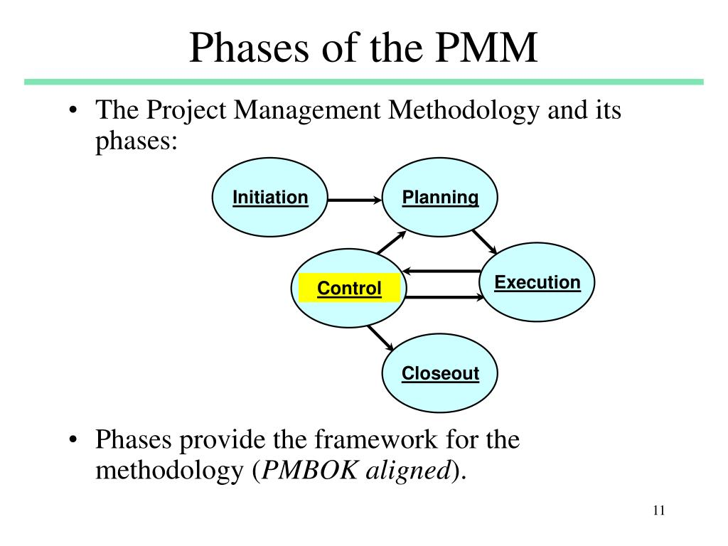 Phases of the PMM