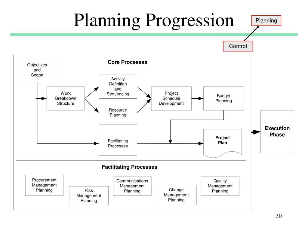 Planning Progression