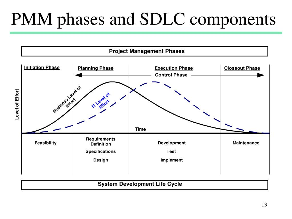 PMM phases and SDLC components