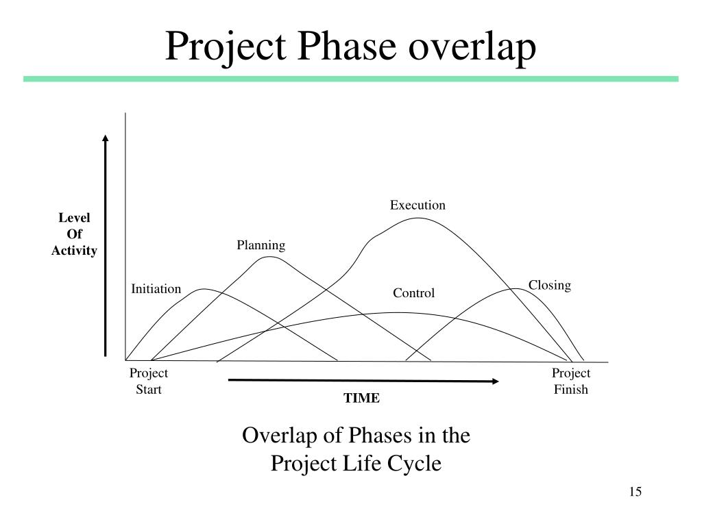 Project Phase overlap