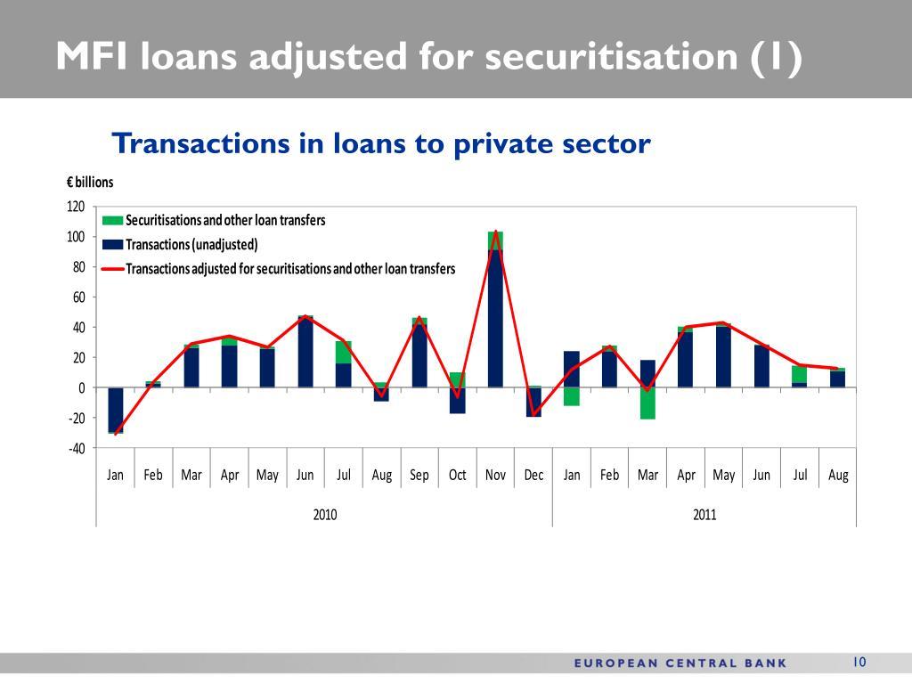 MFI loans adjusted for securitisation (1)