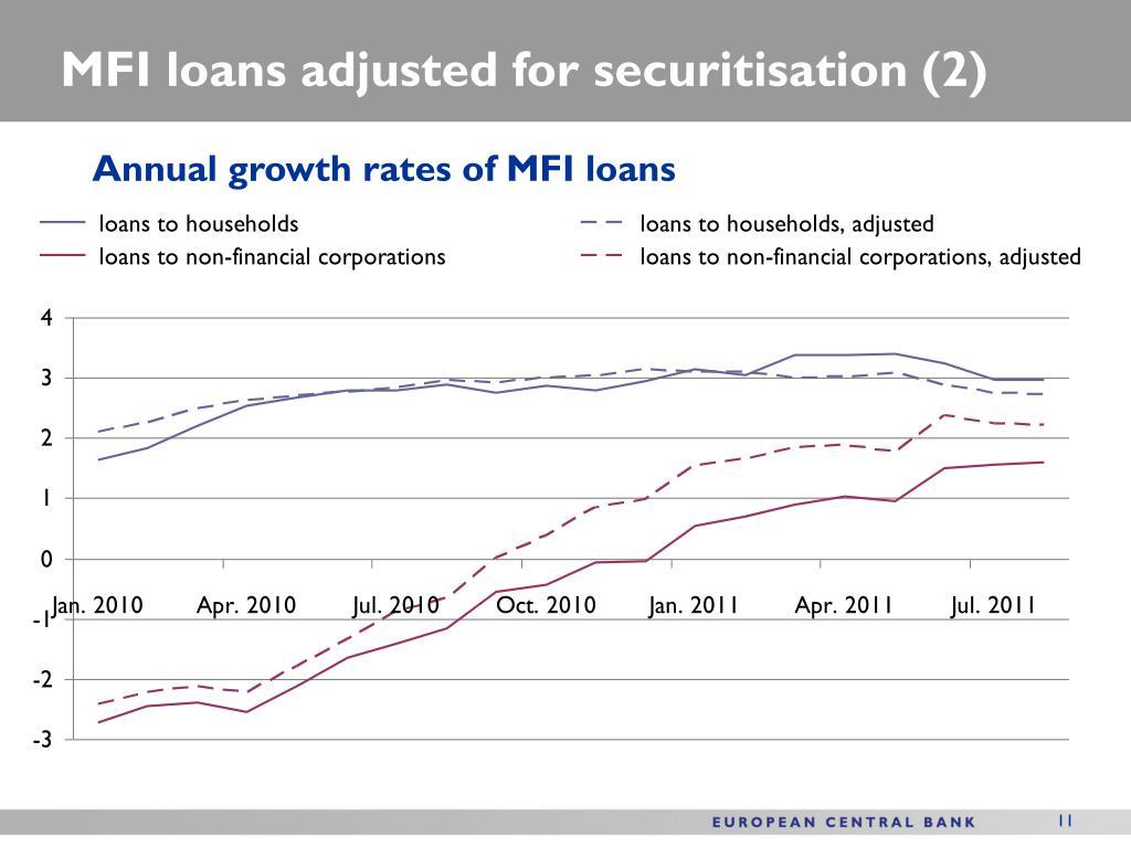 MFI loans adjusted for securitisation (2)